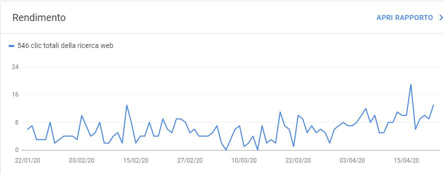 Google graph about my site performance